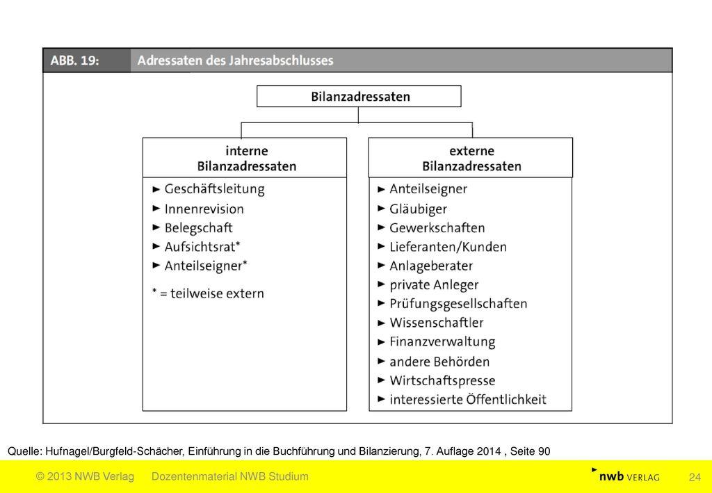 Quelle: Hufnagel/Burgfeld-Schächer, Einführung in die Buchführung und Bilanzierung, 7. Auflage 2014 , Seite 90