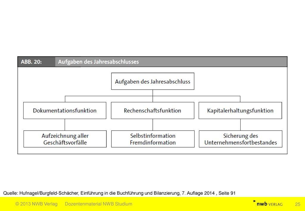 Quelle: Hufnagel/Burgfeld-Schächer, Einführung in die Buchführung und Bilanzierung, 7. Auflage 2014 , Seite 91