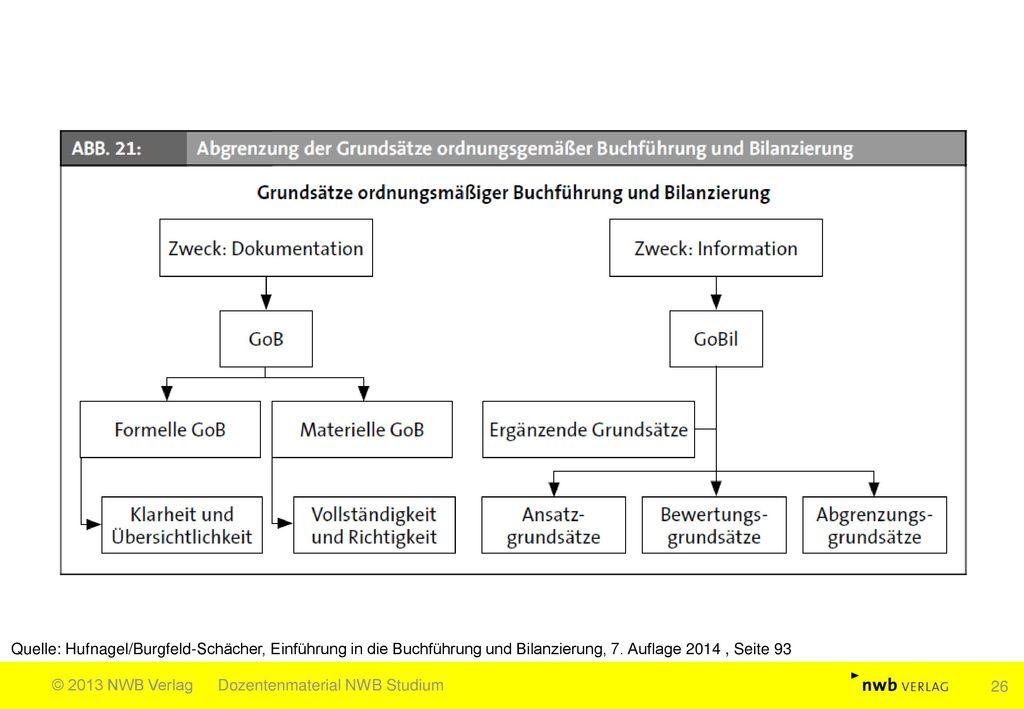 Quelle: Hufnagel/Burgfeld-Schächer, Einführung in die Buchführung und Bilanzierung, 7. Auflage 2014 , Seite 93