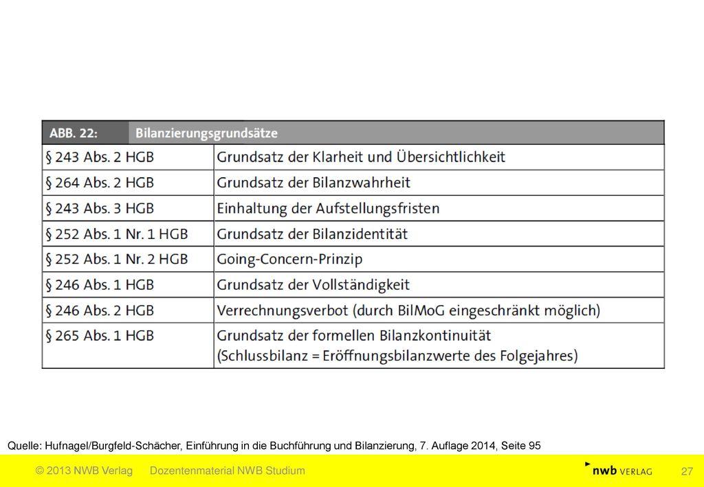 Quelle: Hufnagel/Burgfeld-Schächer, Einführung in die Buchführung und Bilanzierung, 7. Auflage 2014, Seite 95