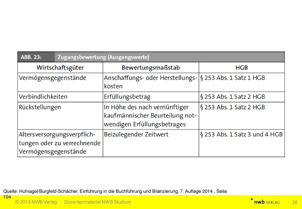 Quelle: Hufnagel/Burgfeld-Schächer, Einführung in die Buchführung und Bilanzierung, 7. Auflage 2014 , Seite 104