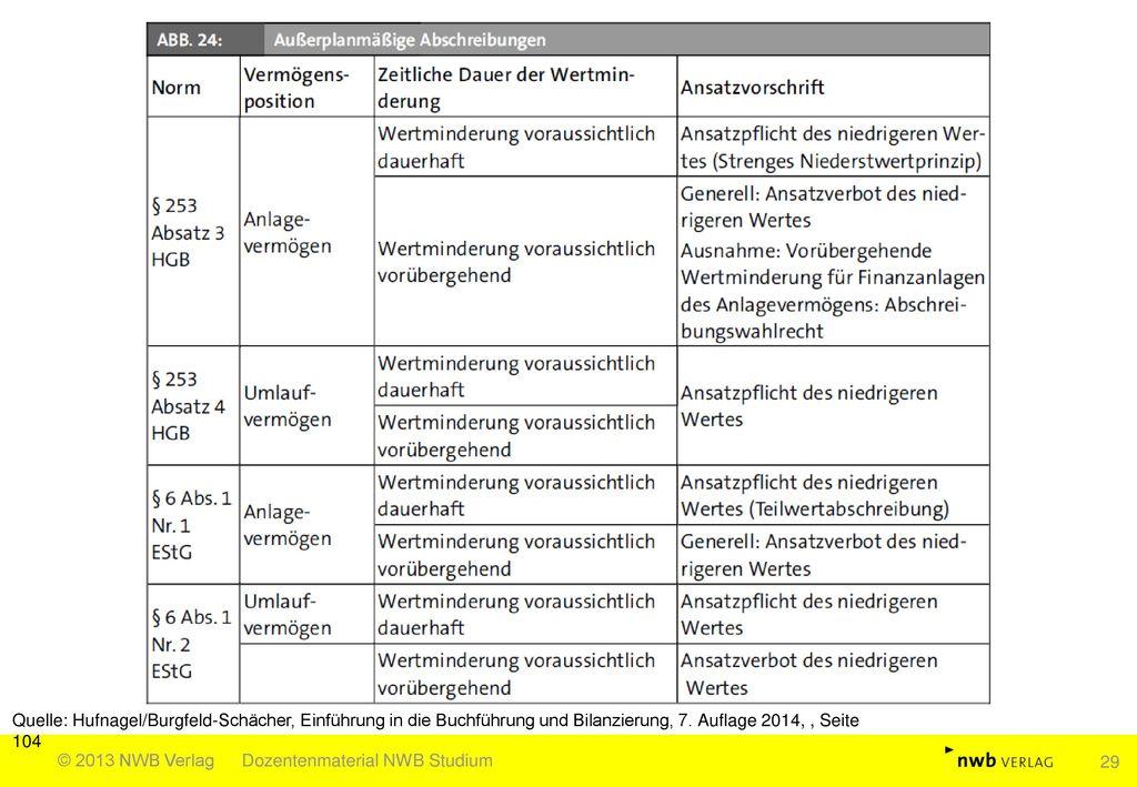 Quelle: Hufnagel/Burgfeld-Schächer, Einführung in die Buchführung und Bilanzierung, 7. Auflage 2014, , Seite 104