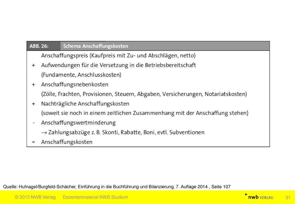 Quelle: Hufnagel/Burgfeld-Schächer, Einführung in die Buchführung und Bilanzierung, 7. Auflage 2014 , Seite 107