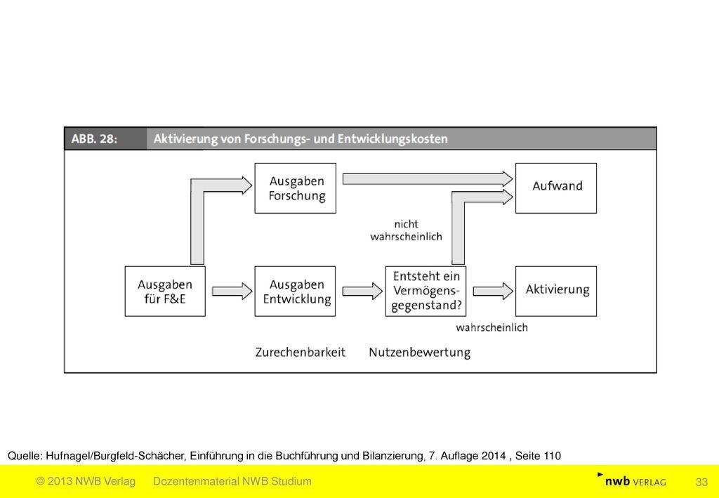 Quelle: Hufnagel/Burgfeld-Schächer, Einführung in die Buchführung und Bilanzierung, 7. Auflage 2014 , Seite 110