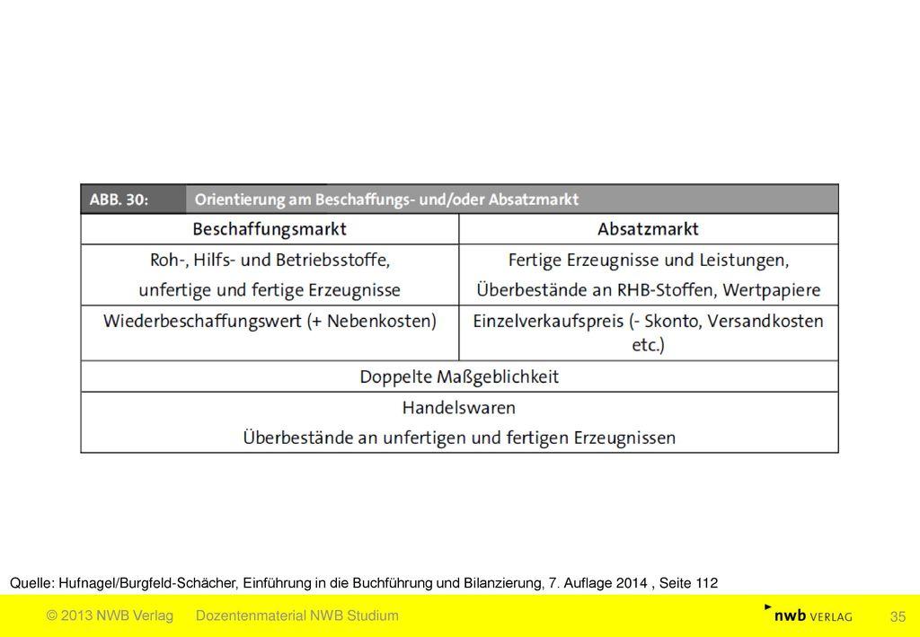 Quelle: Hufnagel/Burgfeld-Schächer, Einführung in die Buchführung und Bilanzierung, 7. Auflage 2014 , Seite 112