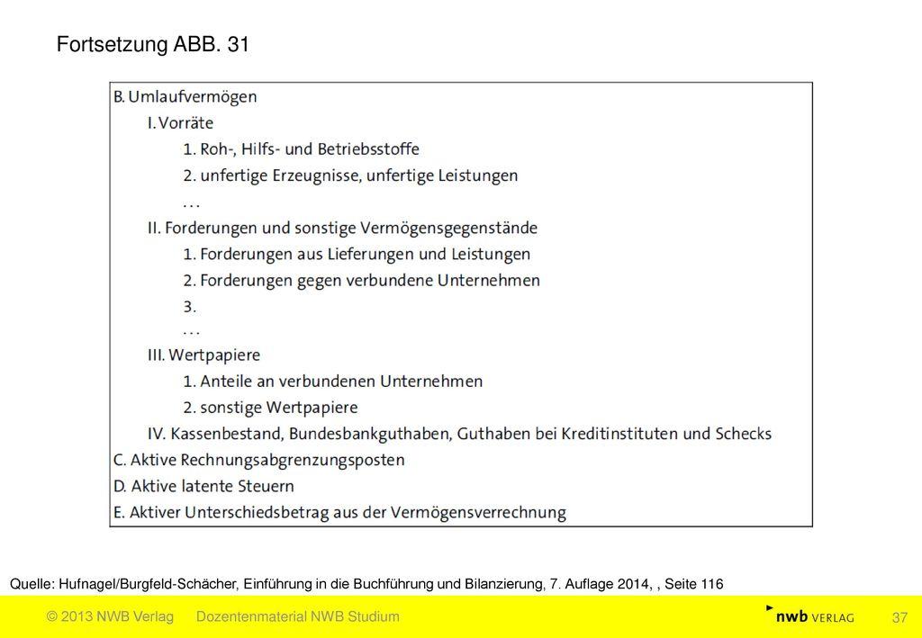 Fortsetzung ABB. 31 Quelle: Hufnagel/Burgfeld-Schächer, Einführung in die Buchführung und Bilanzierung, 7. Auflage 2014, , Seite 116.