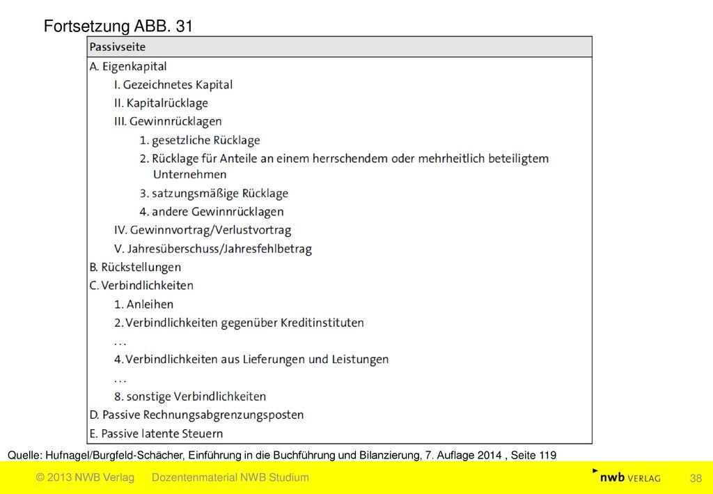 Fortsetzung ABB. 31 Quelle: Hufnagel/Burgfeld-Schächer, Einführung in die Buchführung und Bilanzierung, 7. Auflage 2014 , Seite 119.
