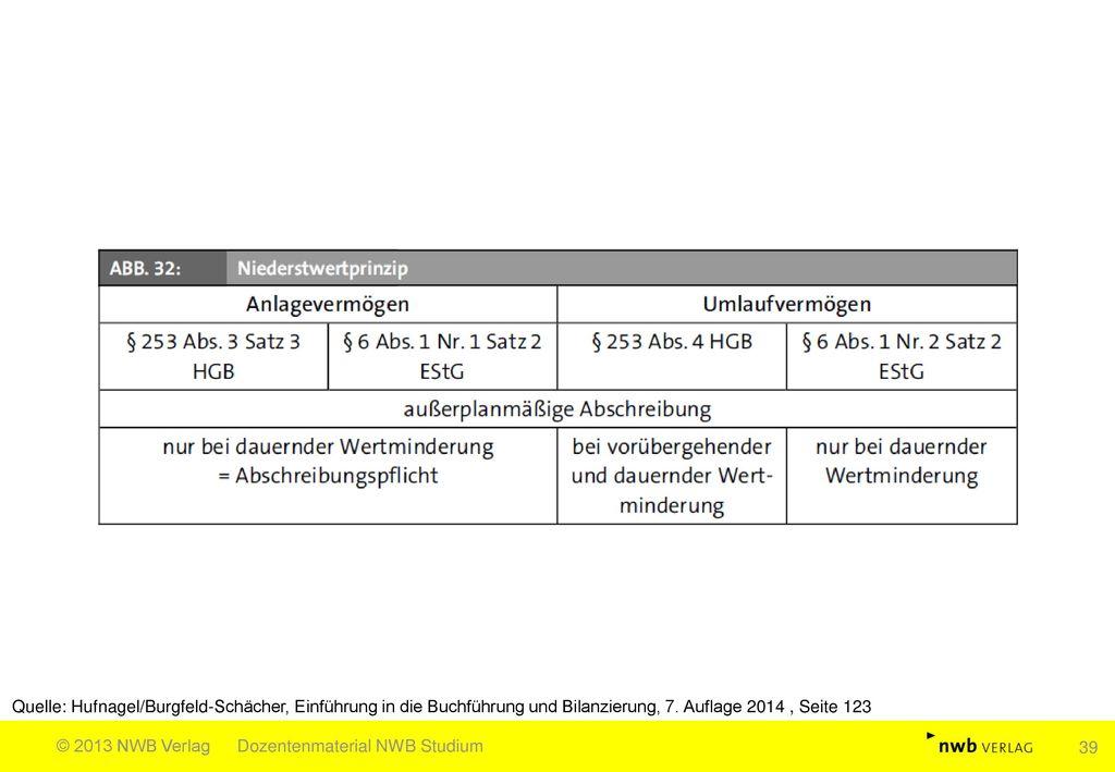 Quelle: Hufnagel/Burgfeld-Schächer, Einführung in die Buchführung und Bilanzierung, 7. Auflage 2014 , Seite 123