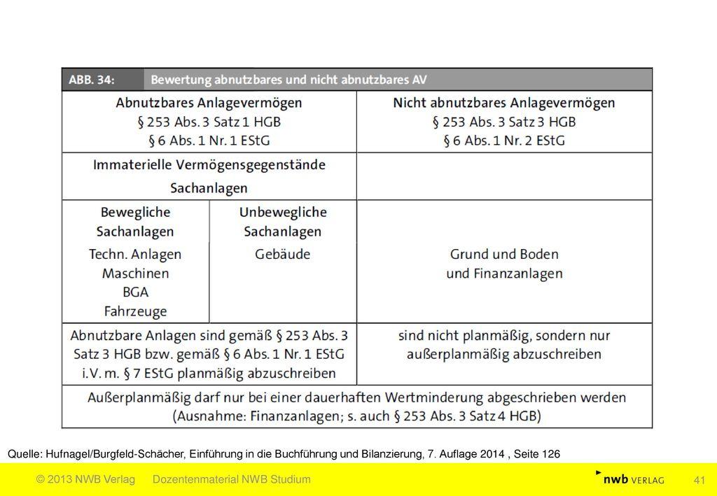 Quelle: Hufnagel/Burgfeld-Schächer, Einführung in die Buchführung und Bilanzierung, 7. Auflage 2014 , Seite 126