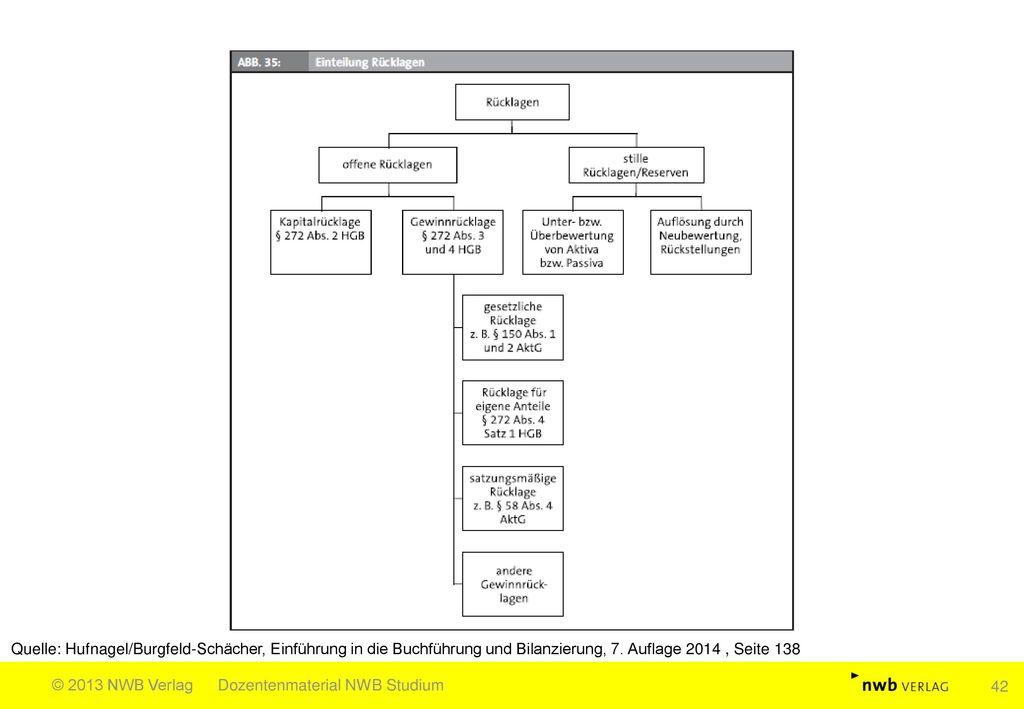 Quelle: Hufnagel/Burgfeld-Schächer, Einführung in die Buchführung und Bilanzierung, 7. Auflage 2014 , Seite 138