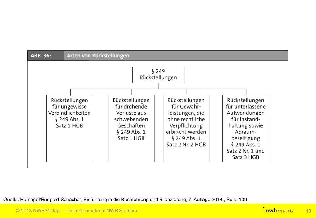 Quelle: Hufnagel/Burgfeld-Schächer, Einführung in die Buchführung und Bilanzierung, 7. Auflage 2014 , Seite 139