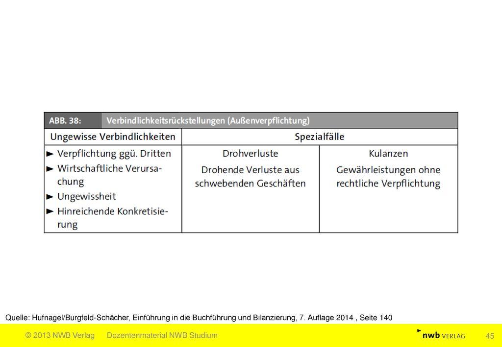 Quelle: Hufnagel/Burgfeld-Schächer, Einführung in die Buchführung und Bilanzierung, 7. Auflage 2014 , Seite 140
