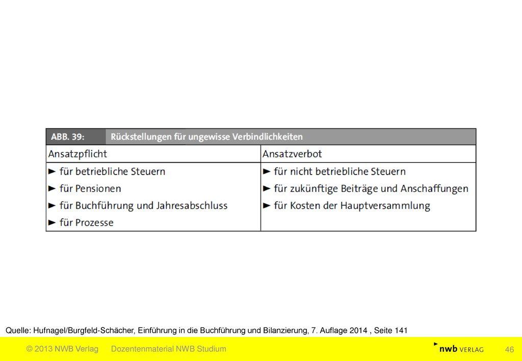 Quelle: Hufnagel/Burgfeld-Schächer, Einführung in die Buchführung und Bilanzierung, 7. Auflage 2014 , Seite 141