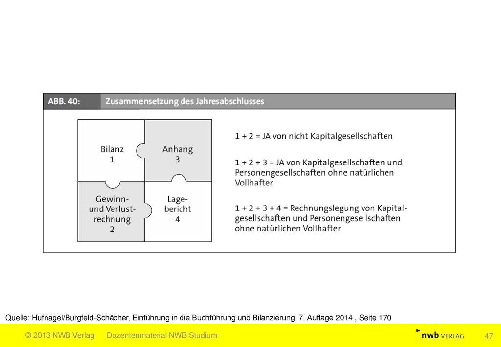 Quelle: Hufnagel/Burgfeld-Schächer, Einführung in die Buchführung und Bilanzierung, 7. Auflage 2014 , Seite 170