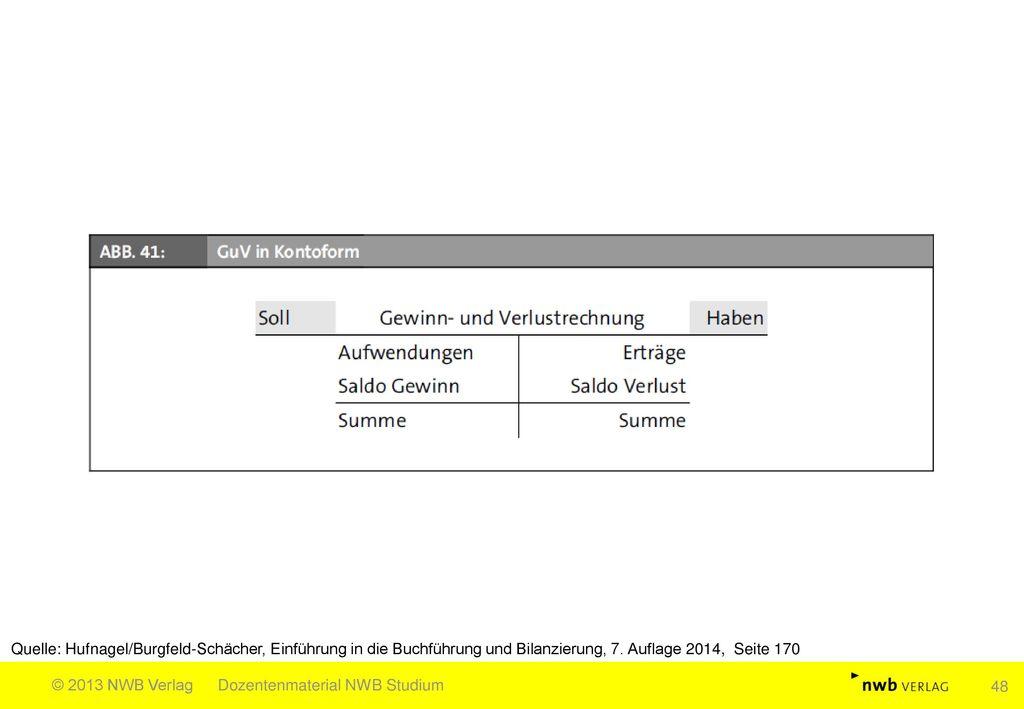 Quelle: Hufnagel/Burgfeld-Schächer, Einführung in die Buchführung und Bilanzierung, 7. Auflage 2014, Seite 170
