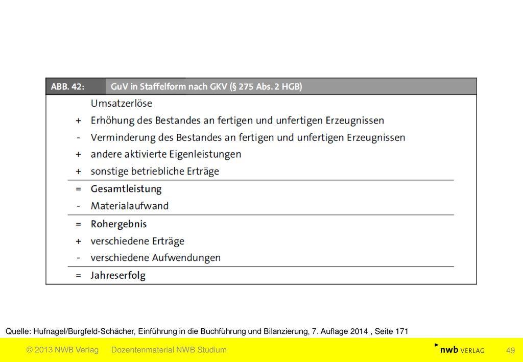 Quelle: Hufnagel/Burgfeld-Schächer, Einführung in die Buchführung und Bilanzierung, 7. Auflage 2014 , Seite 171