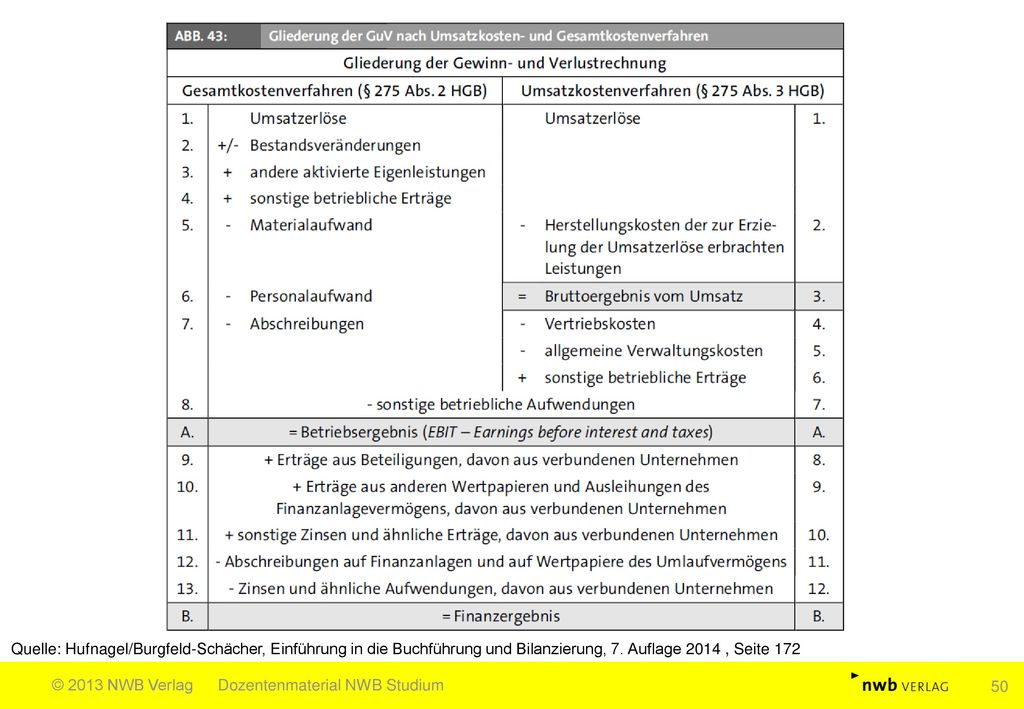 Quelle: Hufnagel/Burgfeld-Schächer, Einführung in die Buchführung und Bilanzierung, 7. Auflage 2014 , Seite 172