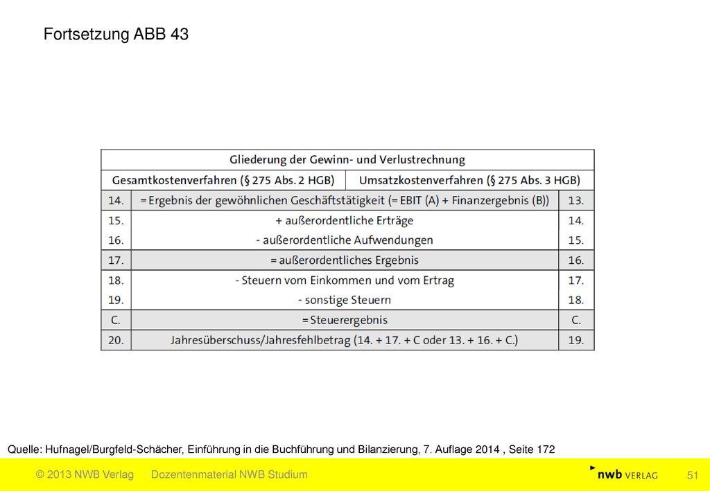 Fortsetzung ABB 43 Quelle: Hufnagel/Burgfeld-Schächer, Einführung in die Buchführung und Bilanzierung, 7. Auflage 2014 , Seite 172.
