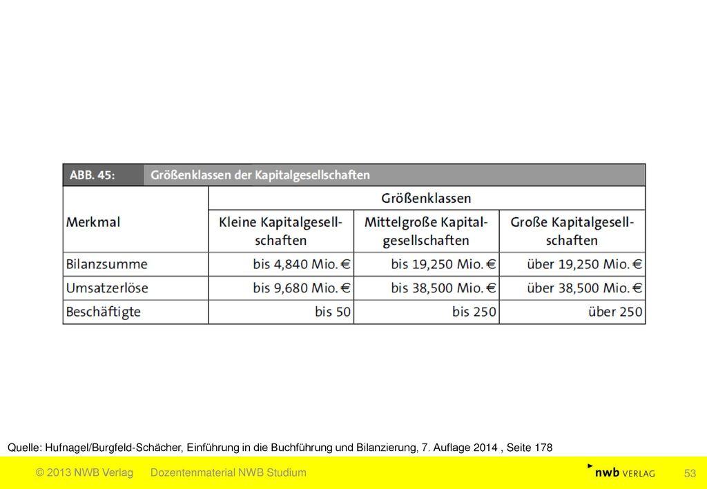 Quelle: Hufnagel/Burgfeld-Schächer, Einführung in die Buchführung und Bilanzierung, 7. Auflage 2014 , Seite 178