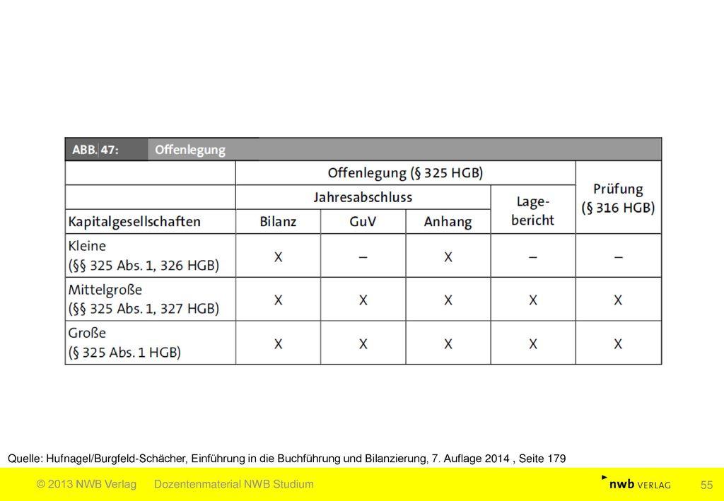 Quelle: Hufnagel/Burgfeld-Schächer, Einführung in die Buchführung und Bilanzierung, 7. Auflage 2014 , Seite 179