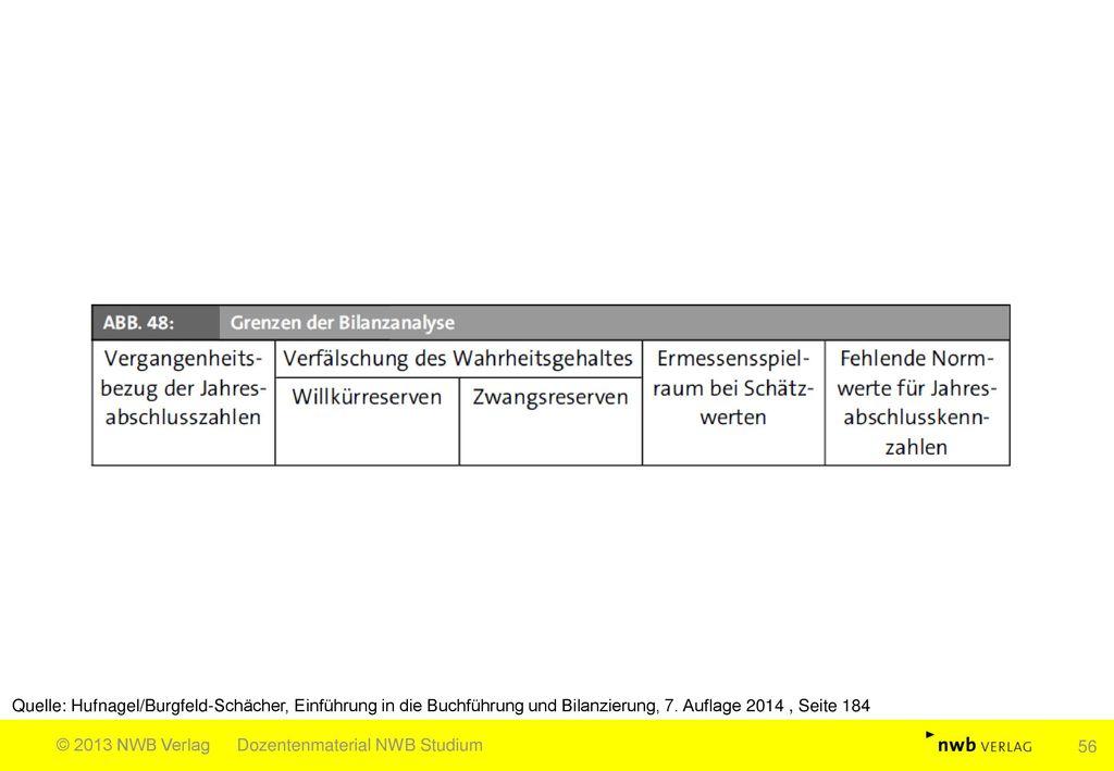 Quelle: Hufnagel/Burgfeld-Schächer, Einführung in die Buchführung und Bilanzierung, 7. Auflage 2014 , Seite 184