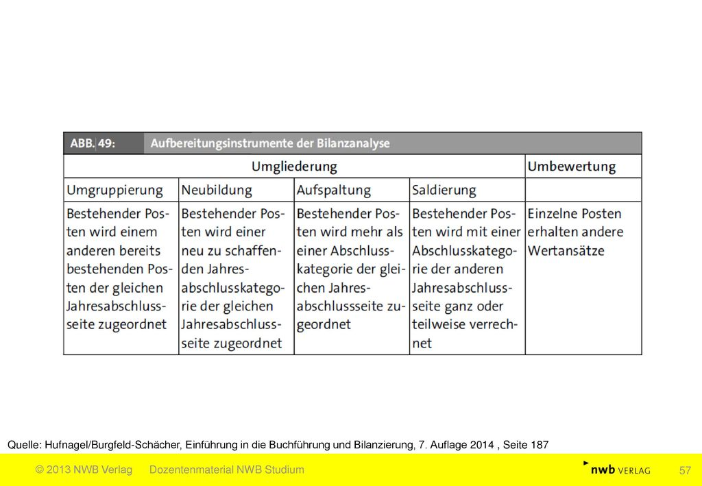 Quelle: Hufnagel/Burgfeld-Schächer, Einführung in die Buchführung und Bilanzierung, 7. Auflage 2014 , Seite 187