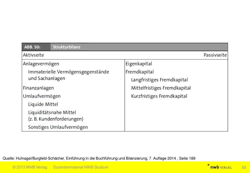 Quelle: Hufnagel/Burgfeld-Schächer, Einführung in die Buchführung und Bilanzierung, 7. Auflage 2014 , Seite 189