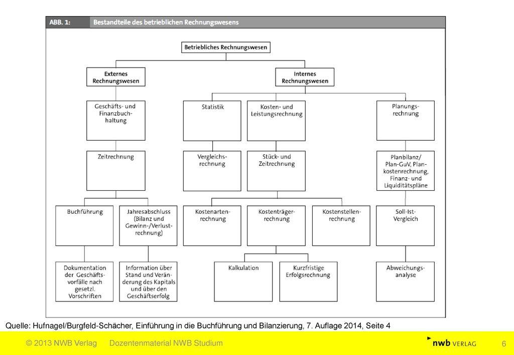 Quelle: Hufnagel/Burgfeld-Schächer, Einführung in die Buchführung und Bilanzierung, 7. Auflage 2014, Seite 4