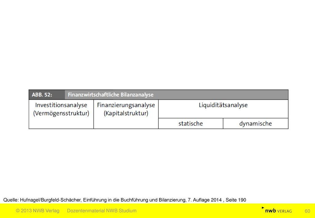 Quelle: Hufnagel/Burgfeld-Schächer, Einführung in die Buchführung und Bilanzierung, 7. Auflage 2014 , Seite 190