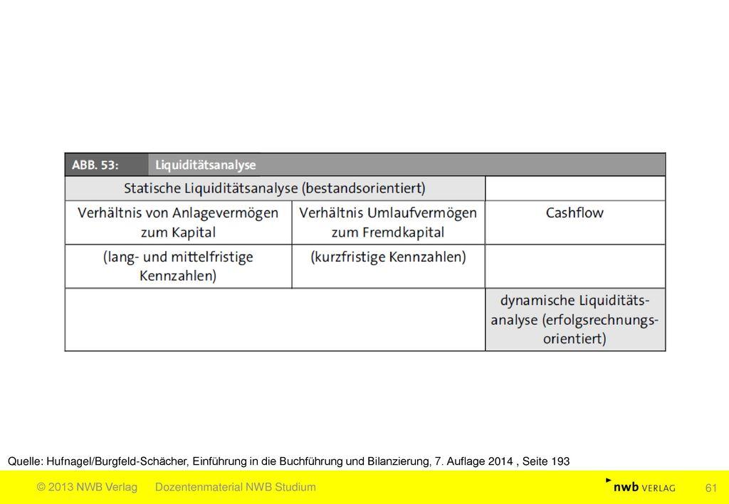 Quelle: Hufnagel/Burgfeld-Schächer, Einführung in die Buchführung und Bilanzierung, 7. Auflage 2014 , Seite 193
