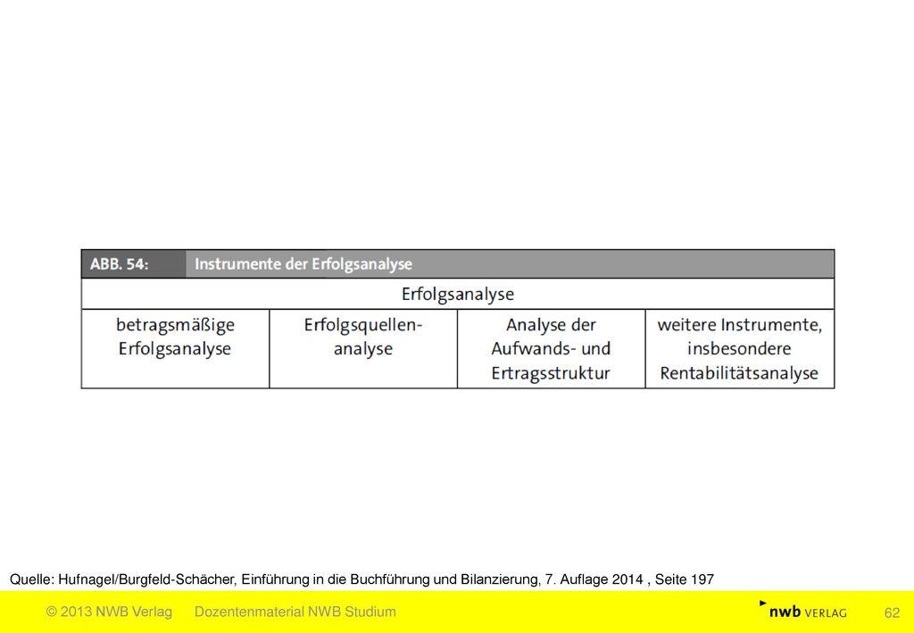 Quelle: Hufnagel/Burgfeld-Schächer, Einführung in die Buchführung und Bilanzierung, 7. Auflage 2014 , Seite 197