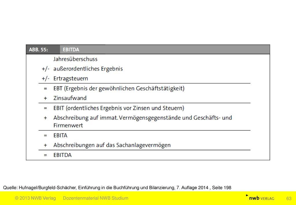 Quelle: Hufnagel/Burgfeld-Schächer, Einführung in die Buchführung und Bilanzierung, 7. Auflage 2014 , Seite 198