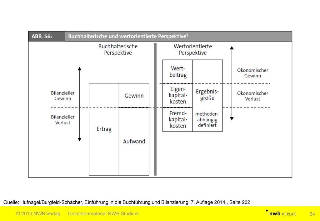 Quelle: Hufnagel/Burgfeld-Schächer, Einführung in die Buchführung und Bilanzierung, 7. Auflage 2014 , Seite 202