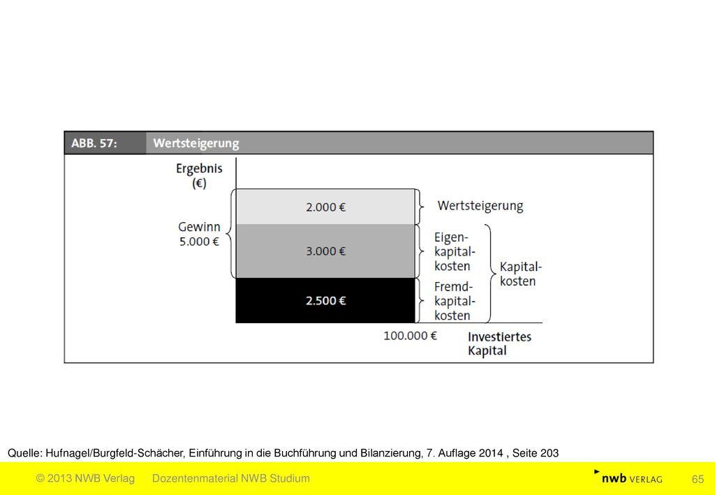 Quelle: Hufnagel/Burgfeld-Schächer, Einführung in die Buchführung und Bilanzierung, 7. Auflage 2014 , Seite 203