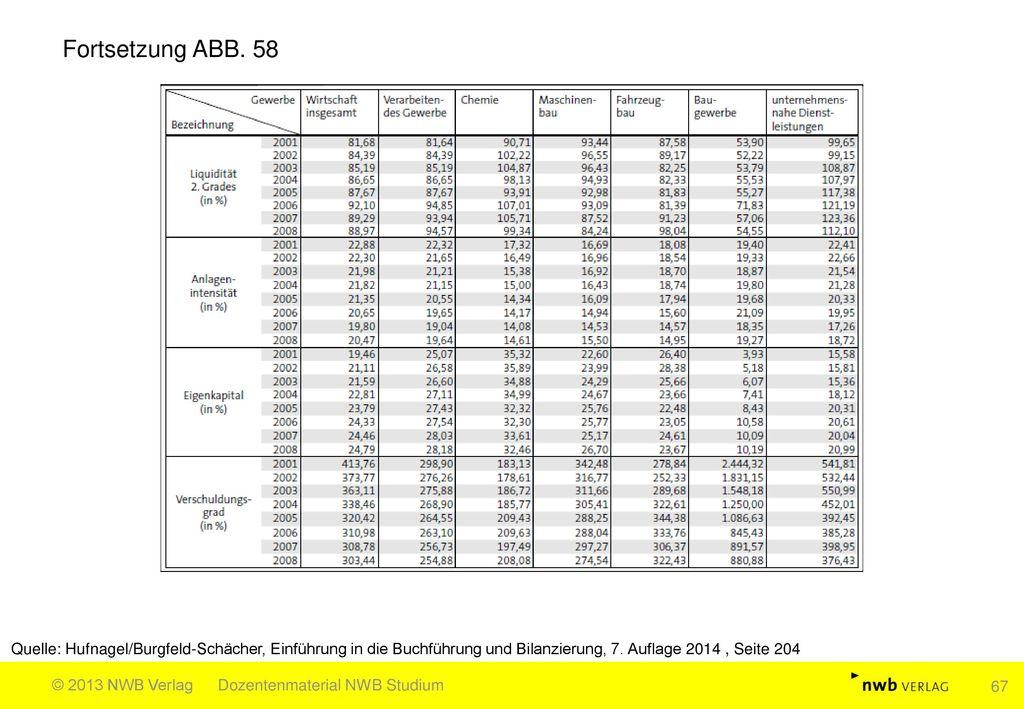 Fortsetzung ABB. 58 Quelle: Hufnagel/Burgfeld-Schächer, Einführung in die Buchführung und Bilanzierung, 7. Auflage 2014 , Seite 204.