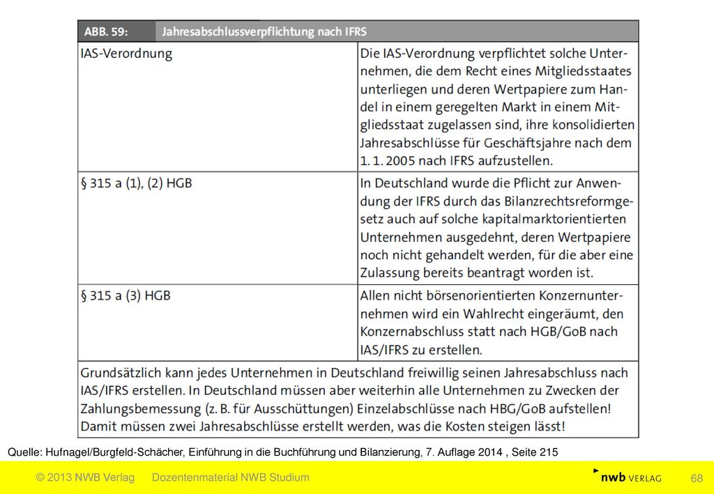Quelle: Hufnagel/Burgfeld-Schächer, Einführung in die Buchführung und Bilanzierung, 7. Auflage 2014 , Seite 215