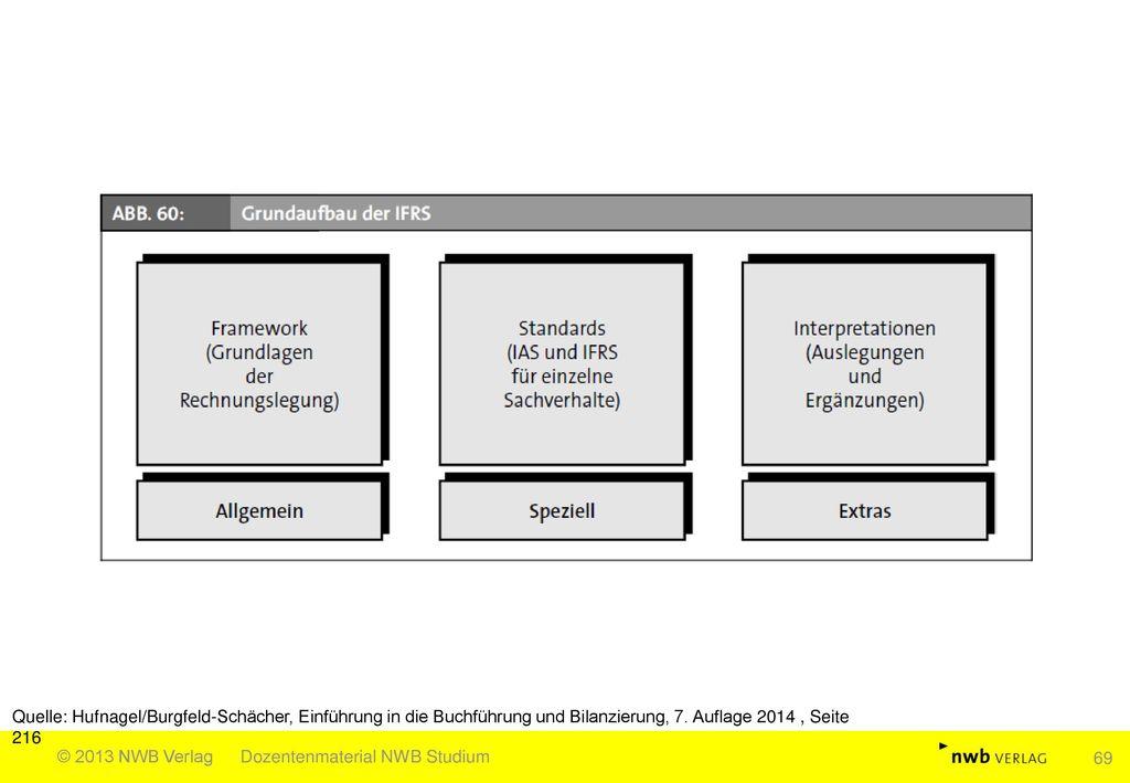 Quelle: Hufnagel/Burgfeld-Schächer, Einführung in die Buchführung und Bilanzierung, 7. Auflage 2014 , Seite 216