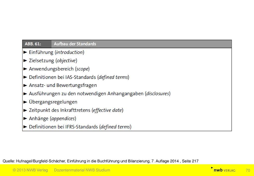 Quelle: Hufnagel/Burgfeld-Schächer, Einführung in die Buchführung und Bilanzierung, 7. Auflage 2014 , Seite 217
