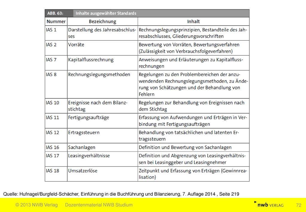 Quelle: Hufnagel/Burgfeld-Schächer, Einführung in die Buchführung und Bilanzierung, 7. Auflage 2014 , Seite 219