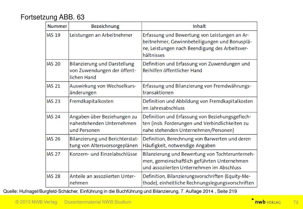 Fortsetzung ABB. 63 Quelle: Hufnagel/Burgfeld-Schächer, Einführung in die Buchführung und Bilanzierung, 7. Auflage 2014 , Seite 219.