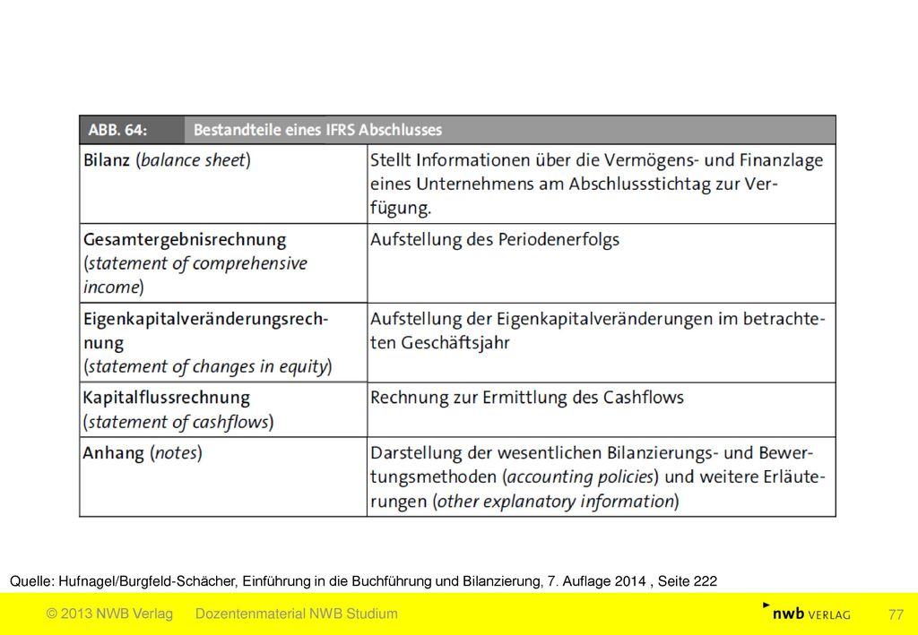 Quelle: Hufnagel/Burgfeld-Schächer, Einführung in die Buchführung und Bilanzierung, 7. Auflage 2014 , Seite 222