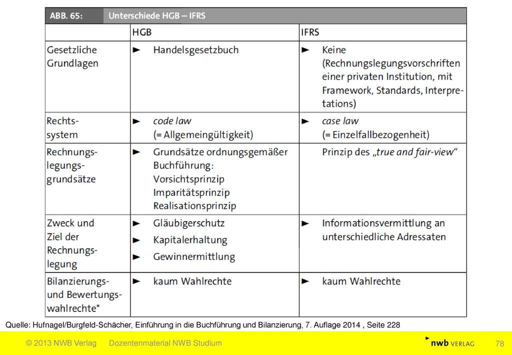 Quelle: Hufnagel/Burgfeld-Schächer, Einführung in die Buchführung und Bilanzierung, 7. Auflage 2014 , Seite 228