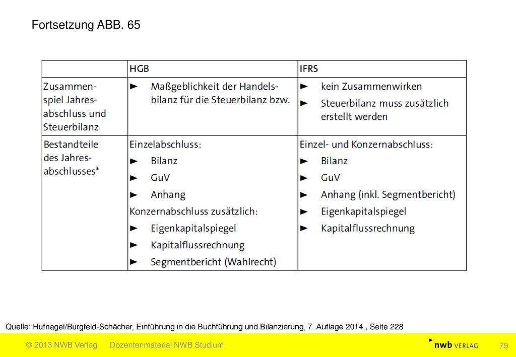 Fortsetzung ABB. 65 Quelle: Hufnagel/Burgfeld-Schächer, Einführung in die Buchführung und Bilanzierung, 7. Auflage 2014 , Seite 228.