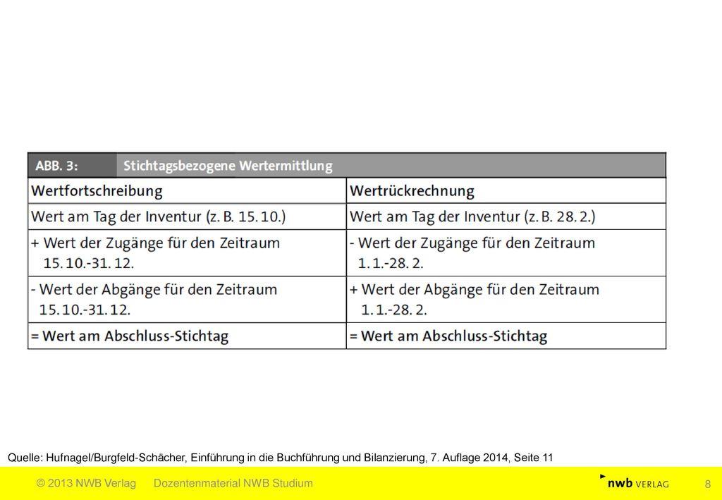 Quelle: Hufnagel/Burgfeld-Schächer, Einführung in die Buchführung und Bilanzierung, 7. Auflage 2014, Seite 11