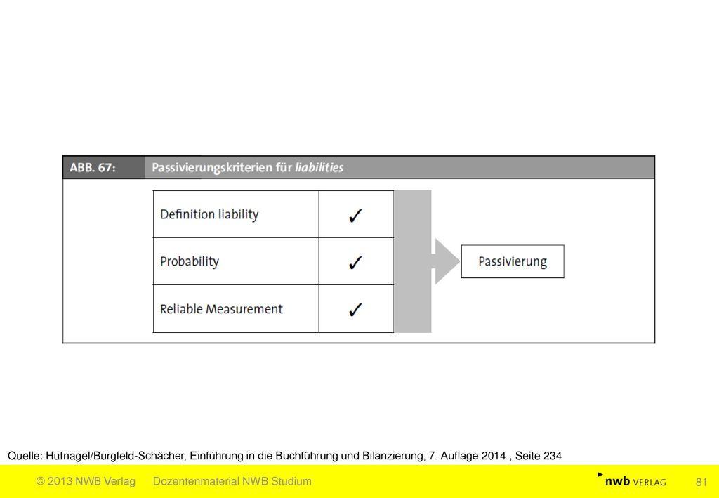 Quelle: Hufnagel/Burgfeld-Schächer, Einführung in die Buchführung und Bilanzierung, 7. Auflage 2014 , Seite 234