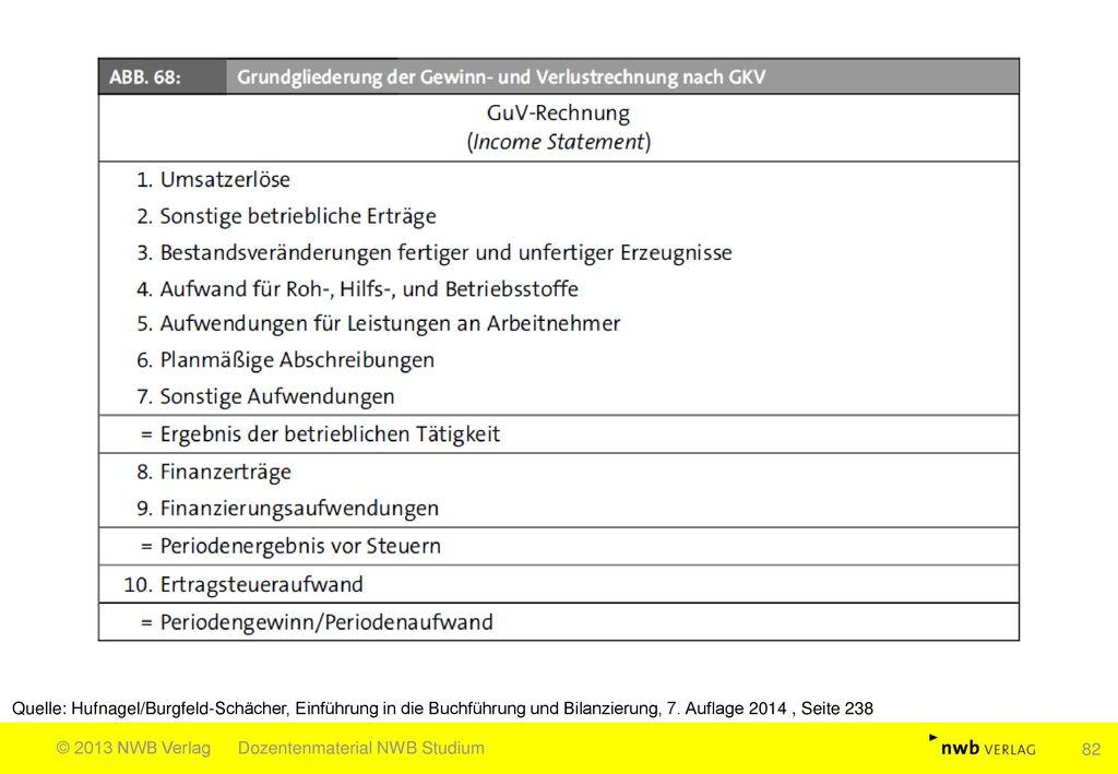 Quelle: Hufnagel/Burgfeld-Schächer, Einführung in die Buchführung und Bilanzierung, 7. Auflage 2014 , Seite 238