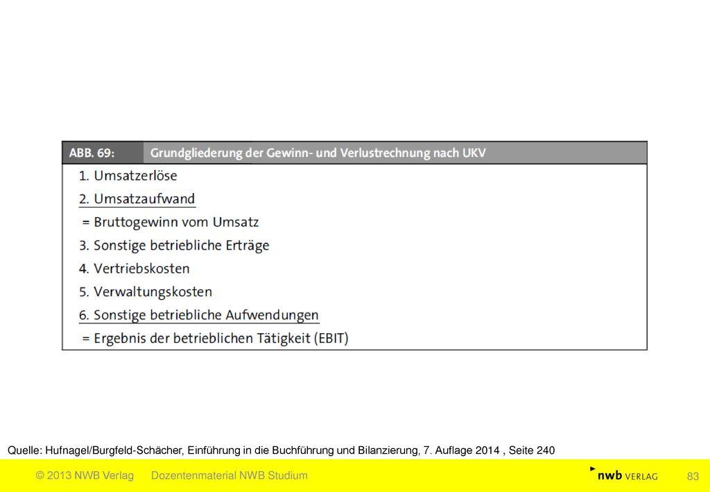Quelle: Hufnagel/Burgfeld-Schächer, Einführung in die Buchführung und Bilanzierung, 7. Auflage 2014 , Seite 240