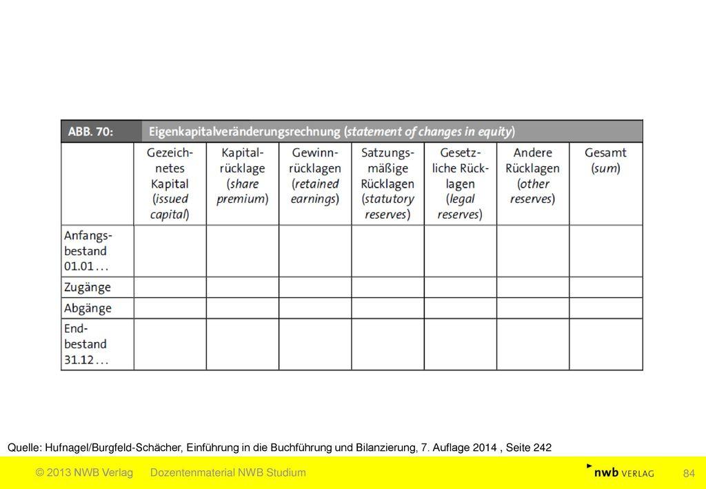 Quelle: Hufnagel/Burgfeld-Schächer, Einführung in die Buchführung und Bilanzierung, 7. Auflage 2014 , Seite 242