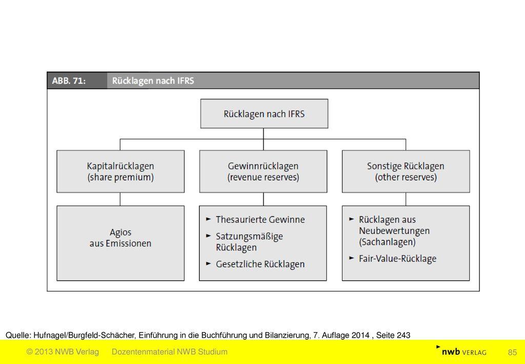 Quelle: Hufnagel/Burgfeld-Schächer, Einführung in die Buchführung und Bilanzierung, 7. Auflage 2014 , Seite 243