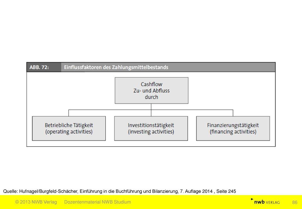 Quelle: Hufnagel/Burgfeld-Schächer, Einführung in die Buchführung und Bilanzierung, 7. Auflage 2014 , Seite 245